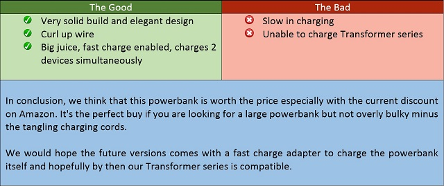 Content reviews review of ravpower rp pb07 battery pack make no mistake as we havent yet find any powerbanks on the market which does this this powerbank however charges our padfone just fine fandeluxe Image collections